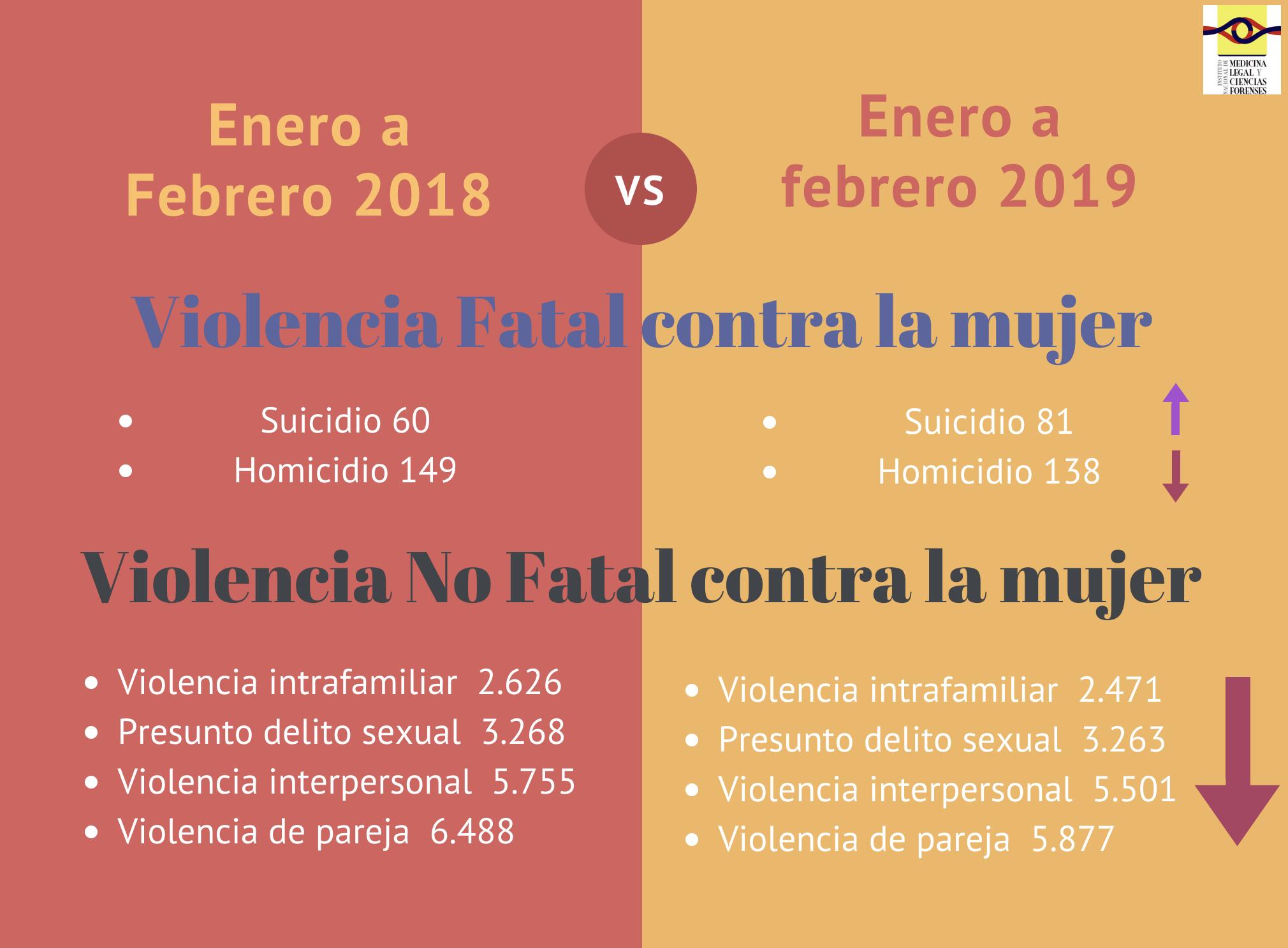 Cifras violencia contra la mujer