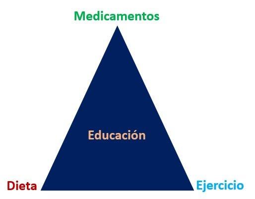 Triángulo de factores para tratar la diabetes