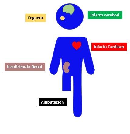 ilustración complicaciones de la diabetes