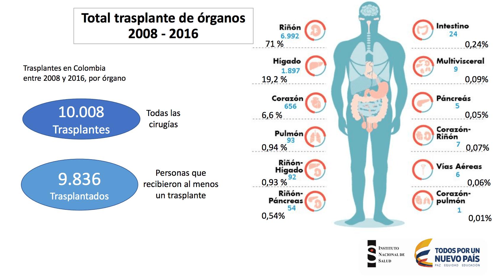 Donación de órganos Colombia-min (1)